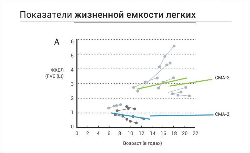 График 1. Изменение жизненной емкости легких у пациентов с 2-м и 3-м типом СМА по мере взросления