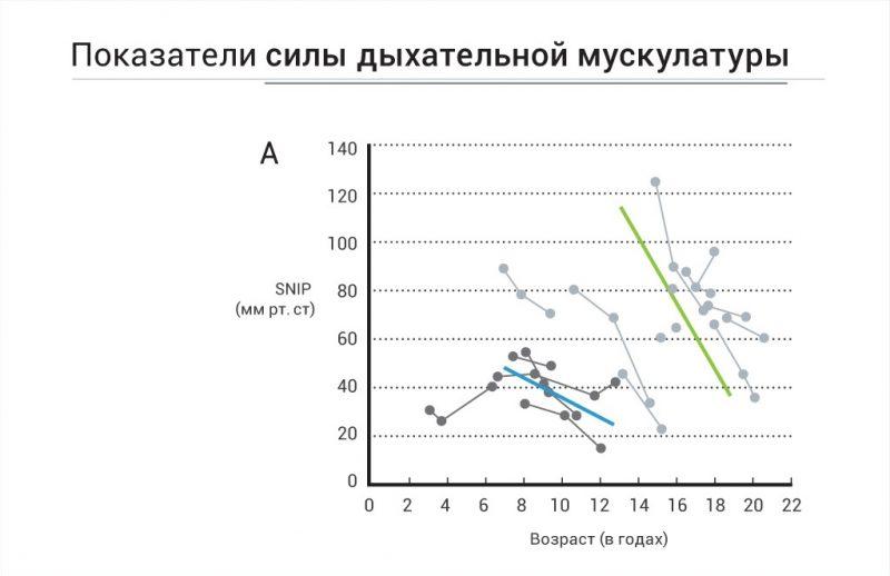 График 2. Снижение силы дыхательной мускулатуры у пациентов с 2-м и 3-м типом СМА по мере взросления